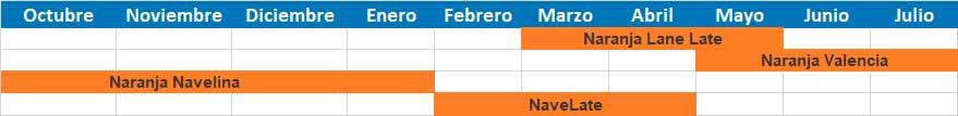 calendario de naranjas